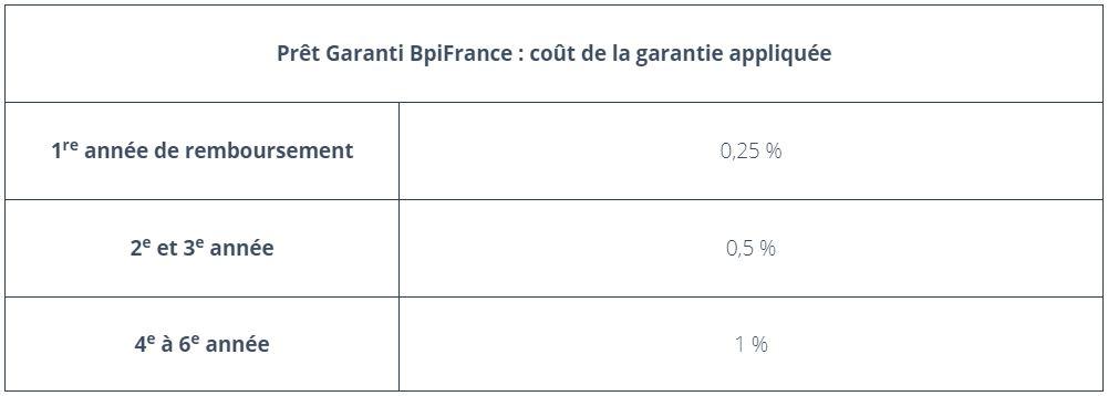 pret garantie bpifrance